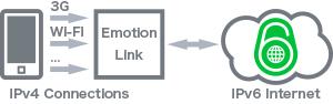 EmotionLinkの解説